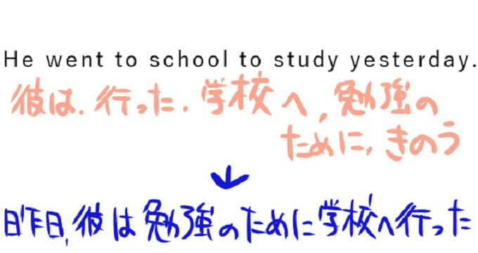 英語を日本語の文章に直した画像